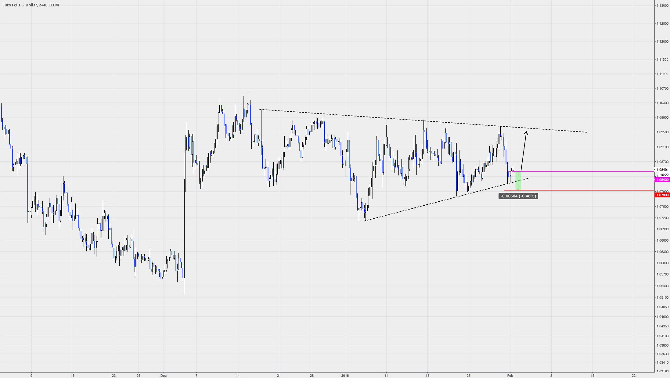 Euro Long