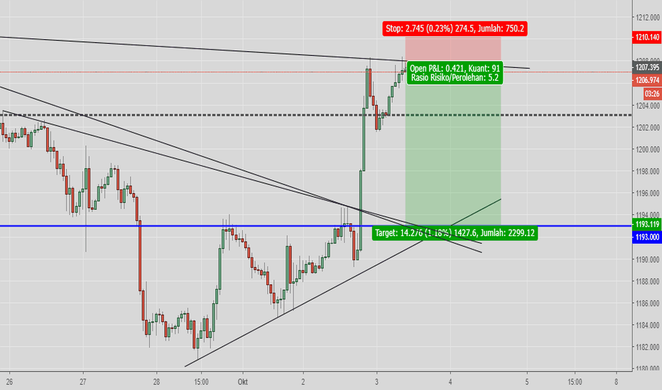 XAUUSD: GOLD POTENSIAL SELL