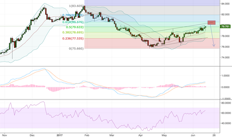 NZDJPY: Possible NZDJPY Short on D1