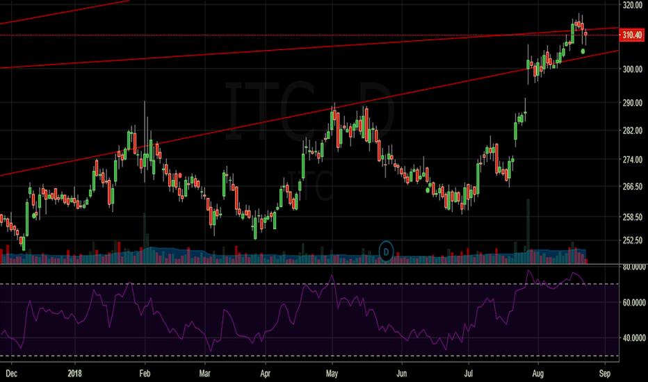 ITC: ITC limited