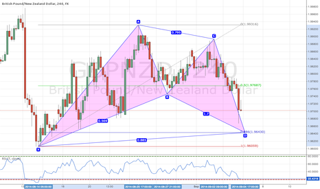 GBPNZD: Potential Bullish Bat Pattern GBPNZD
