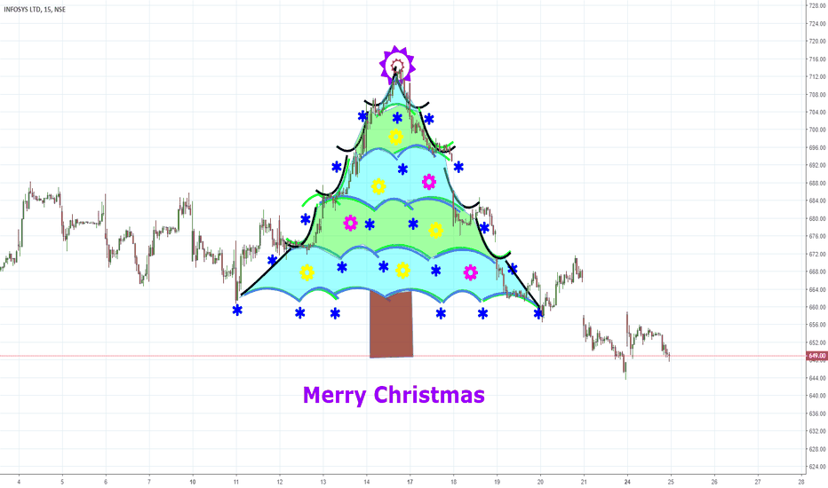 INFY: Merry Christmas