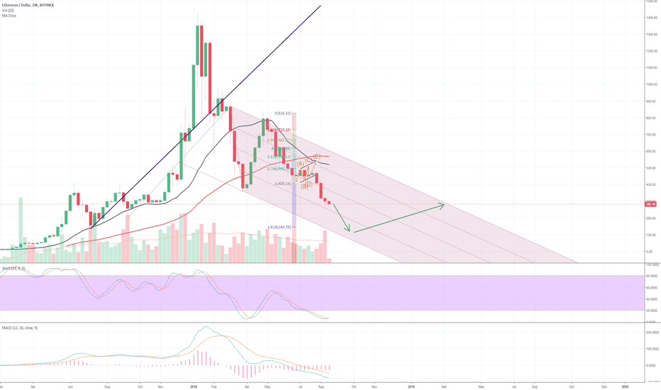 ETHUSD: ETHUSD: not much room left to drop