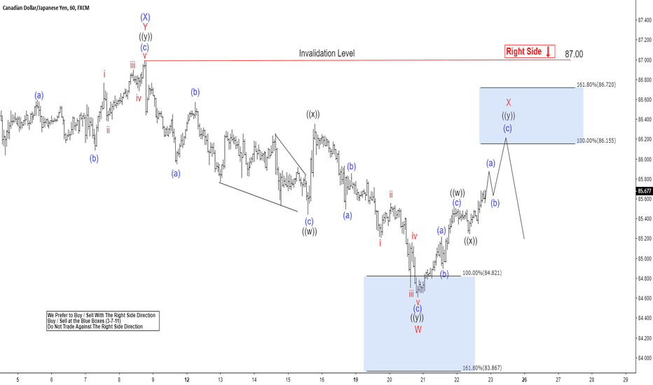 CADJPY: CADJPY Elliott Wave: Incomplete Sequence Calling Lower