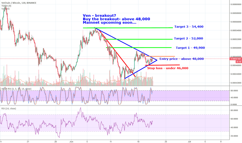 VENBTC: Watch VEN possible break out soon