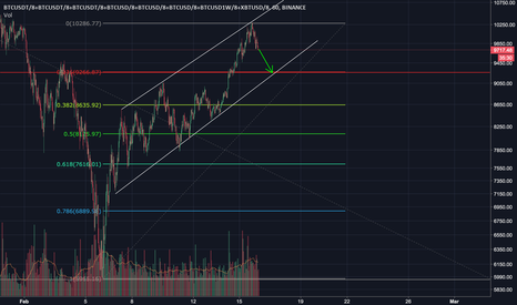 BTCUSDT/8+BTCUSDT/8+BTCUSDT/8+BTCUSD/8+BTCUSD/8+BTCUSD/8+BTCUSD1W/8+XBTUSD/8: BTC possible support at 9300