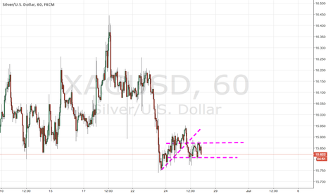 XAGUSD: XAGUSD Support And Resistance/Channel