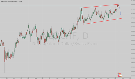 NZDCHF: Possible sell