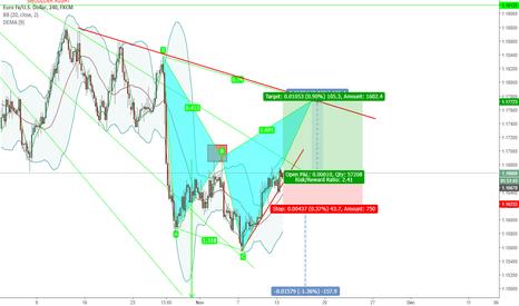 EURUSD: harmonic pattern potential