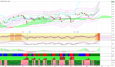 AVGO: Short AVGO at its rally because it is well overbought.