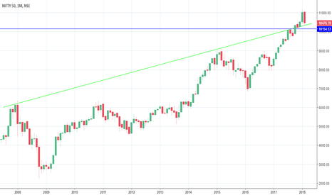 NIFTY: NIFTY Monthly