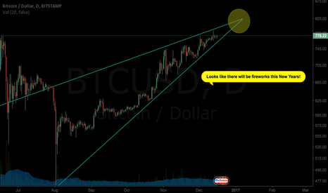 BTCUSD: Approaching edge of ascending triangle 5 months in the making.