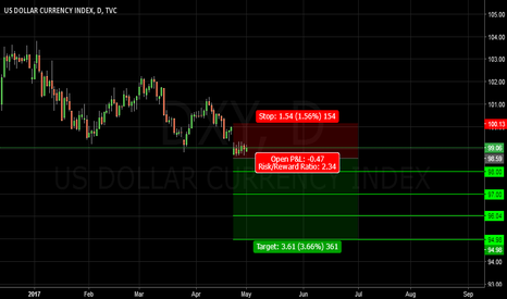 DXY: DXY.D1