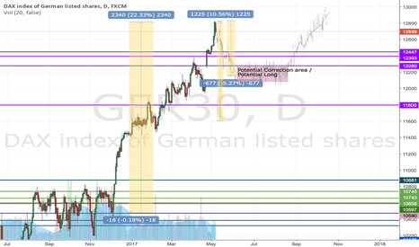 GER30: Potential correction of DAX