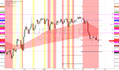 USOIL: (D) Testing support near 47.50 and magnetized to S3