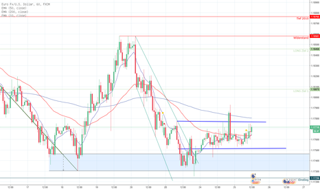 EURUSD: EUR/USD in abwartender Haltung
