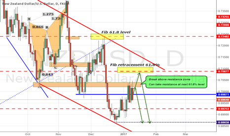 NZDUSD: NZDUSD TESTED THE RESISTANCE ZONE