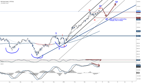 DAX: German Dax - Steep parabola unsustainable, Pullback imminent!!!