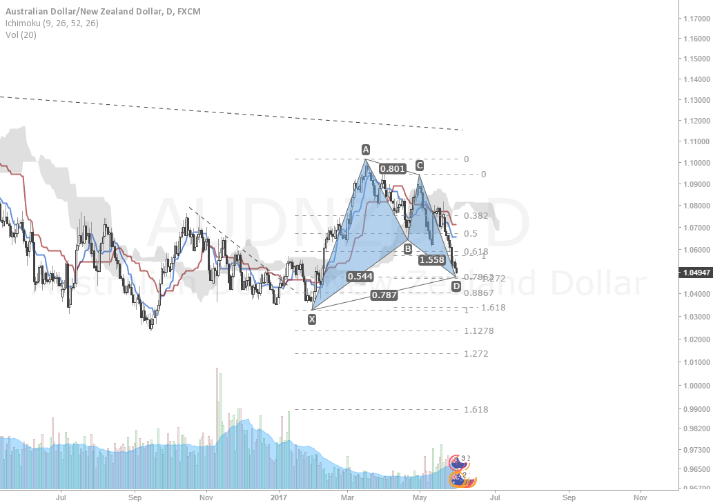 Potential Bullish Gartley Pattern