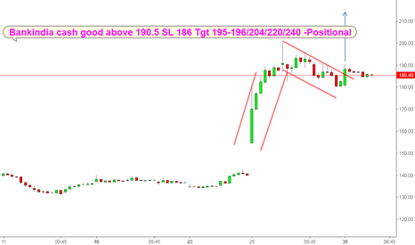 BANKINDIA: Bankindia flag breakout on hourly