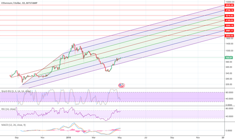 ETHUSD: Another ETH pitchfork