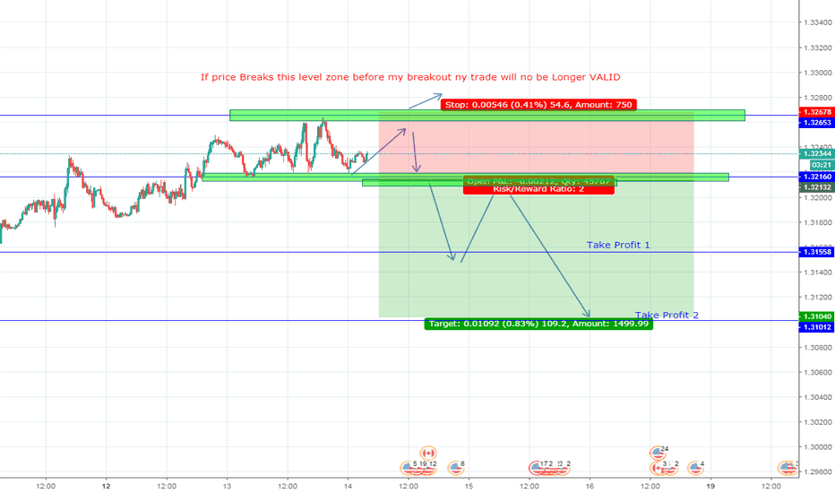 USDCAD: Looking on going short after a breakout Candle or correction