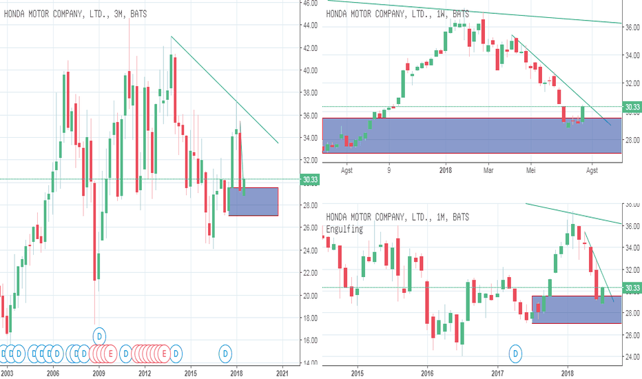 HMC: IFC Analyst : Stocks : HMC : Saham Honda Rebound target $32
