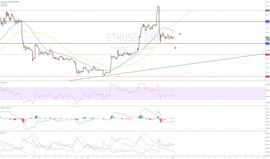 Ethusd Ethereum Sideways Or New Falling