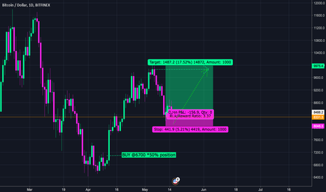 BTCUSD: NEUTRAL BTC staying in Trading Range