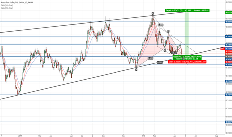 AUDUSD: Opportunity to go long again