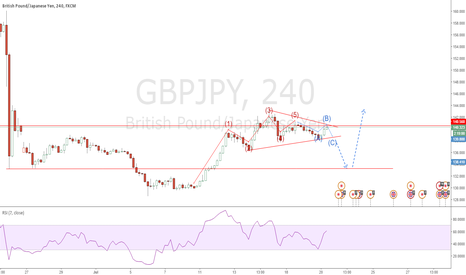 GBPJPY: Potential Market Correction on GBPJPY | 4H Chart