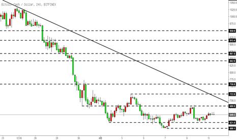 BCHUSD: 比特币现金BCH-窄幅震荡,等待趋势线逐渐下移
