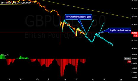 GBPUSD: GBPUSD forecasting next moves