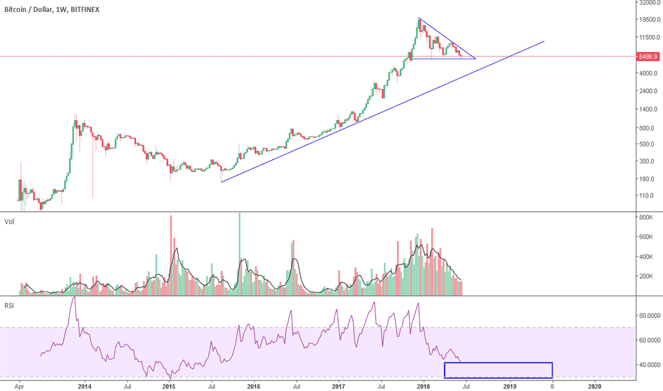 BTCUSD: Weekly Bitcoin Futures Report / Some TA [BTC/USD]