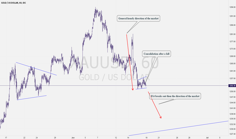XAUUSD: See The Way I planned a Gold Sell Set Up