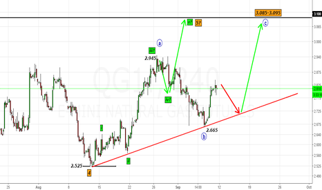 QG1!: NG (QG1!)- Changed my count to a-b-c wave with upside objective