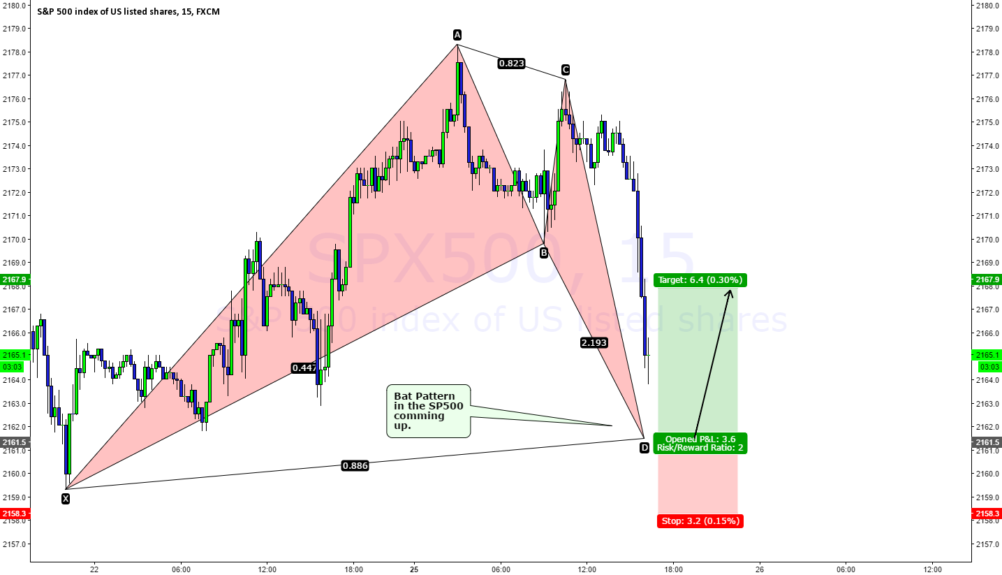 Bat Pattern forming in the SP500