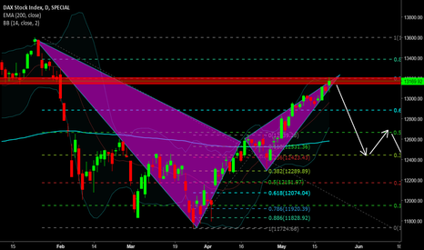 DAX: Bearish harmonic might change the trend of dax now
