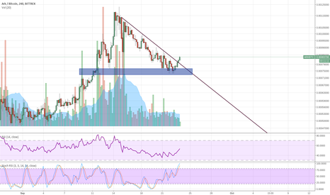 ARKBTC: $ARK resuming uptrend again?