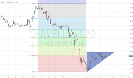 HAVELLS: Havells Ascending Triangle