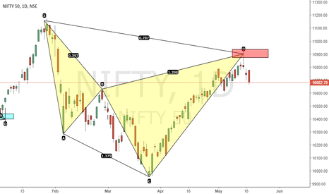 NIFTY: WHEN YOU WONDER WHY ITS FALLING ....