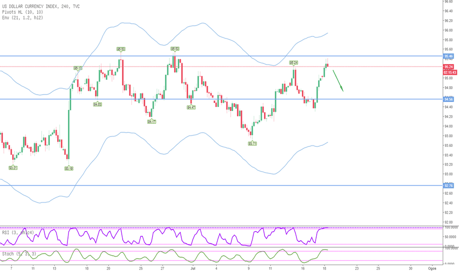 DXY: RSIStochastic Advance Strategy USD Index