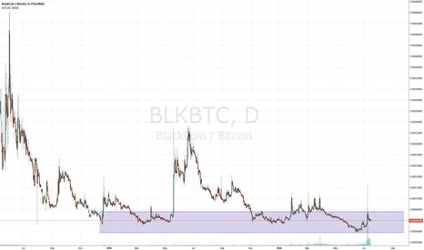 BLKBTC: BLK/BTC Buyzone