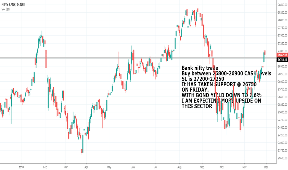 BANKNIFTY: Trade on Bank Nifty
