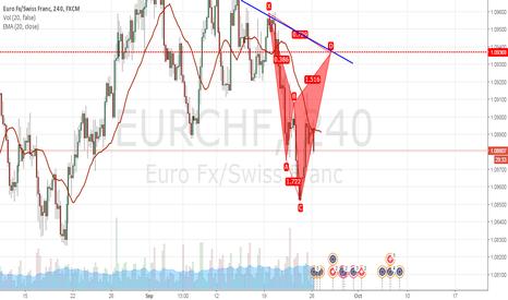 EURCHF: cypher - short