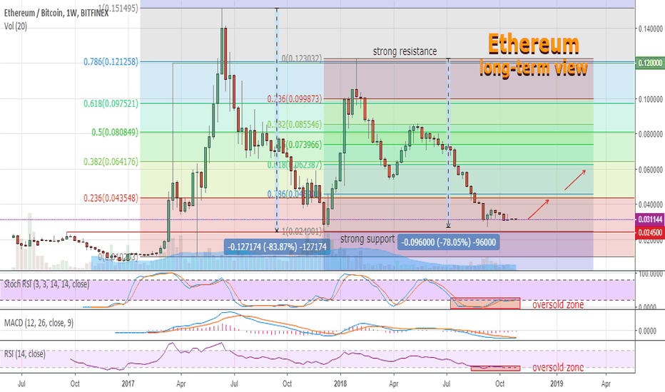 ETHBTC: Ethereum long top