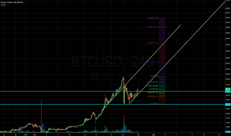 BTCUSD: Oh crap, this rally could be far from over!