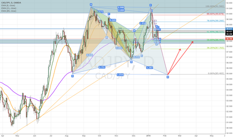 CADJPY: CADJPY harmonic patterns comb with a potential bullish Butterfly
