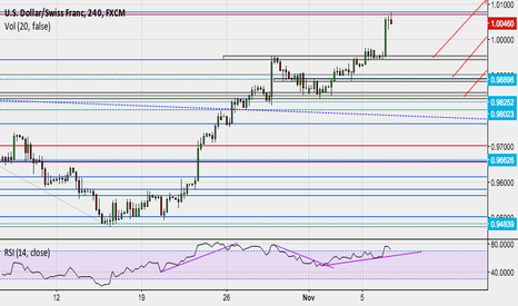 USDCHF: levels to watch if USDCHF corrects