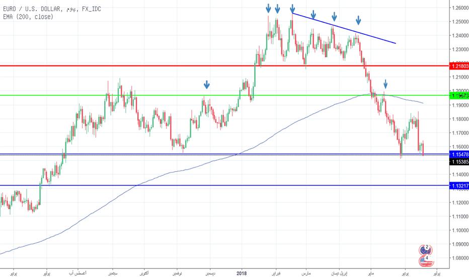 EURUSD: اليورو  تحت الضغط ونحن بعيدون عن ظروف ذروة البيع